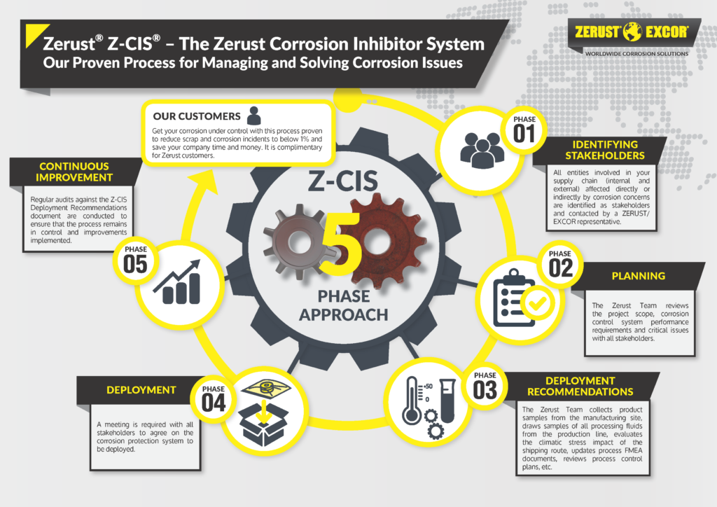Corrosion prevention when shipping overseas containers - Zerust corrosion management system