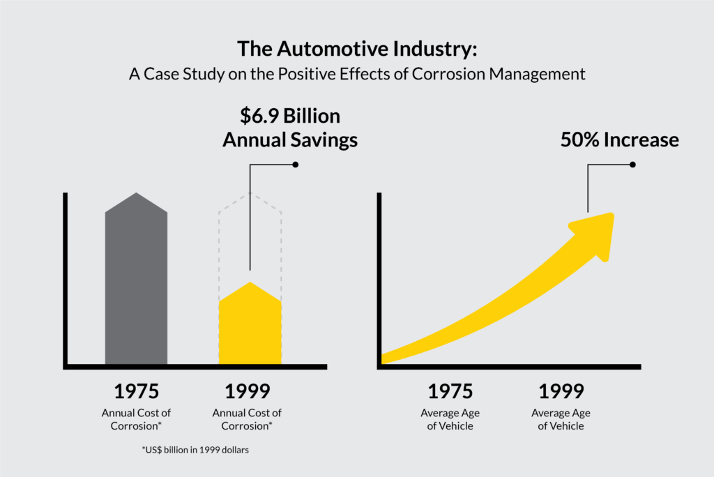 automotive corrosion costs