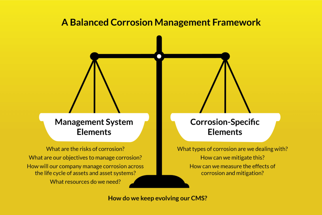 corrosion management cost