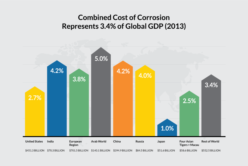 global cost of corrosion