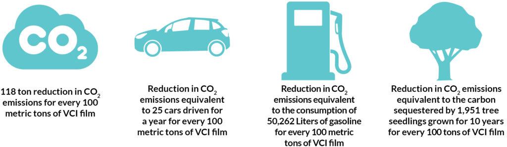 Biodegradable VCI