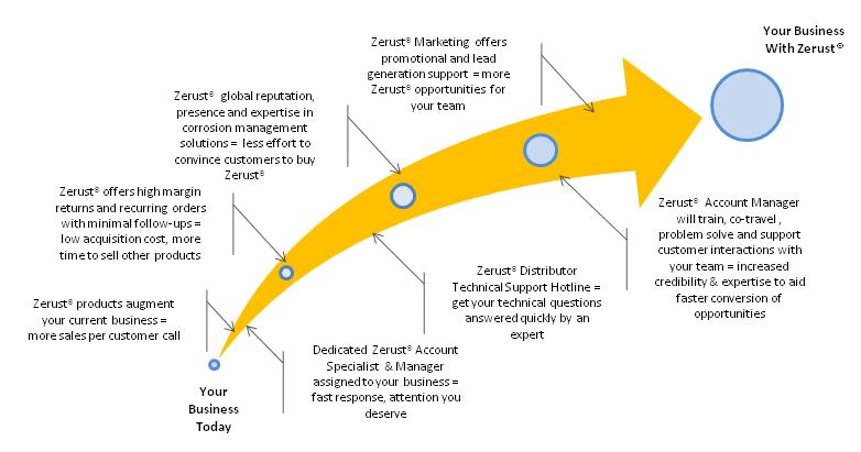 Distributor Growth Chart